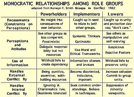 roles among groups