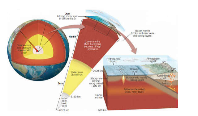 Inner Layer Of The Earth The Core Geology