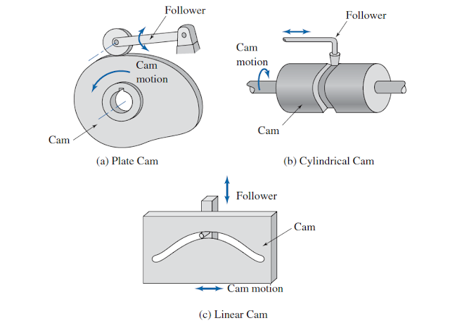 types of cams