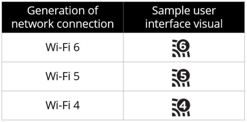 Wi-Fi Alliance semplifica il sistema di denominazione delle reti Wireless.