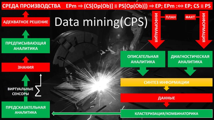 Data mining(CPS): Интегрированный анализ и синтез данных в автоматизированных киберфизических системах управления дискретными производствами физических объектов