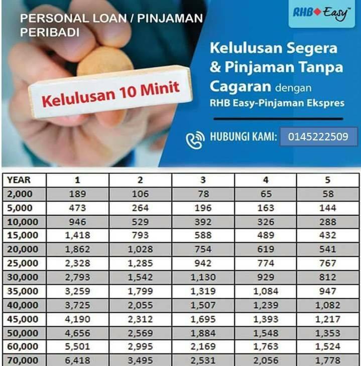 Pinjaman Segera Easy By Rhb Pejabat Pos