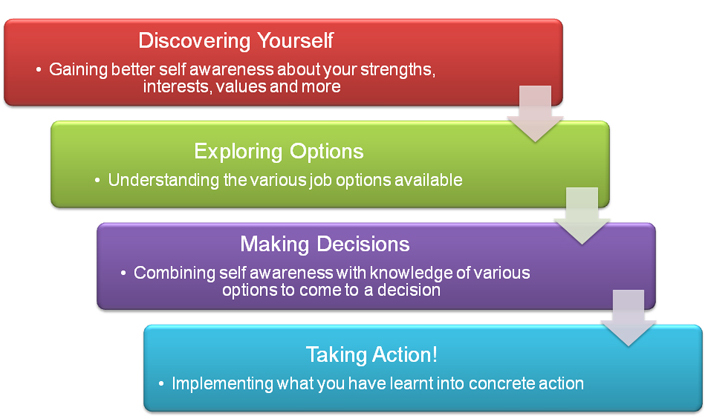 Making the right career choice for yourself - planning a career path