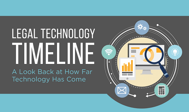 Legal Technology Timeline