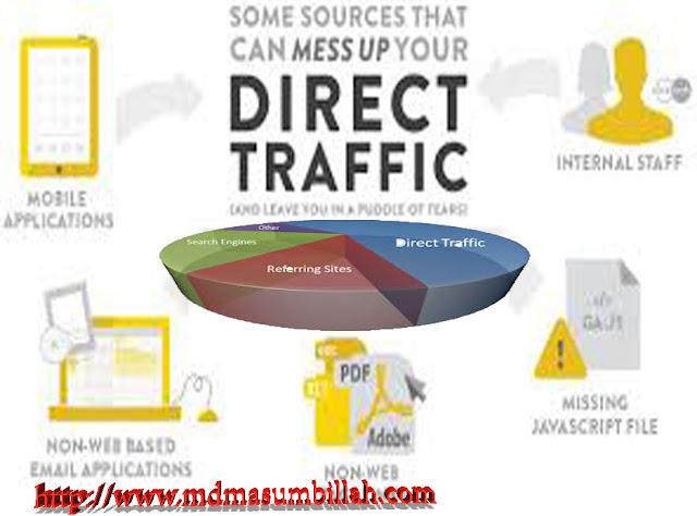 Direct Traffic (Visitors)
