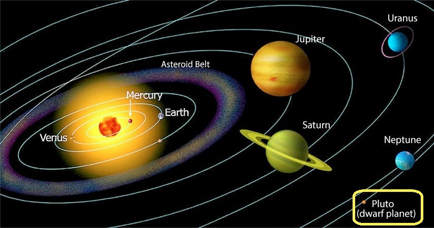 Pluto the 9th planet solar system ~ The Free Science