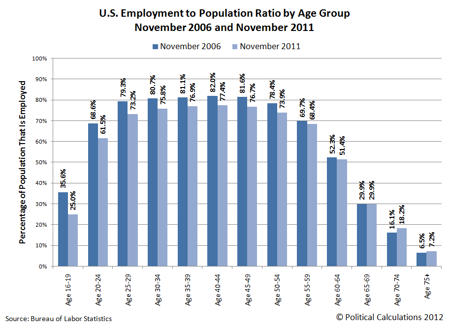 Employment to Population Ratio by Age Group, November 2006 and November 2011