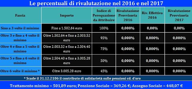 perequazione pensione 2017 rivalutazione
