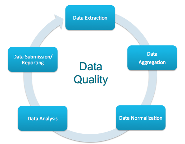 Data Quality Improvement