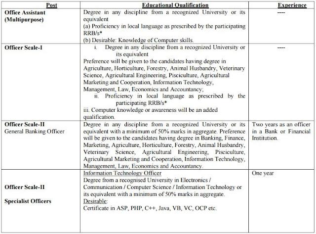 educational eligibility of IBPS RRB V RECRUITMENT 2016