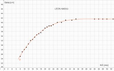 Leon kasvu