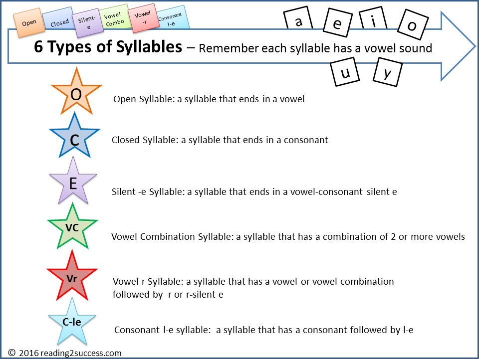 Reading2success 6 Syllable Types Free Resources And Activities