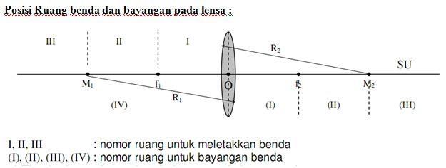 Pembentukan Bayangan pada Lensa  Umialfah