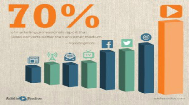 Popularity of Video Marketing