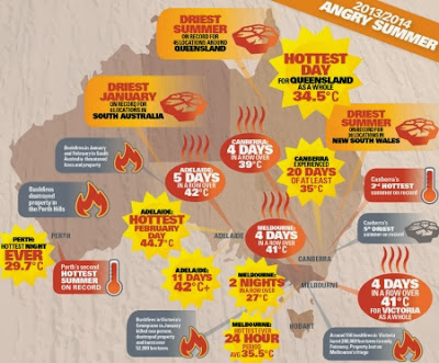 Angry Summer. Australian Heatwave and drouight records 2014