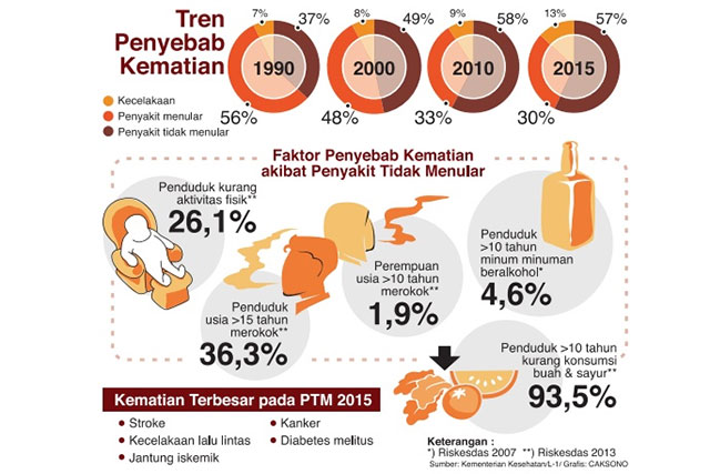 Semakin Banyak Orang Indonesia Alami Obesitas