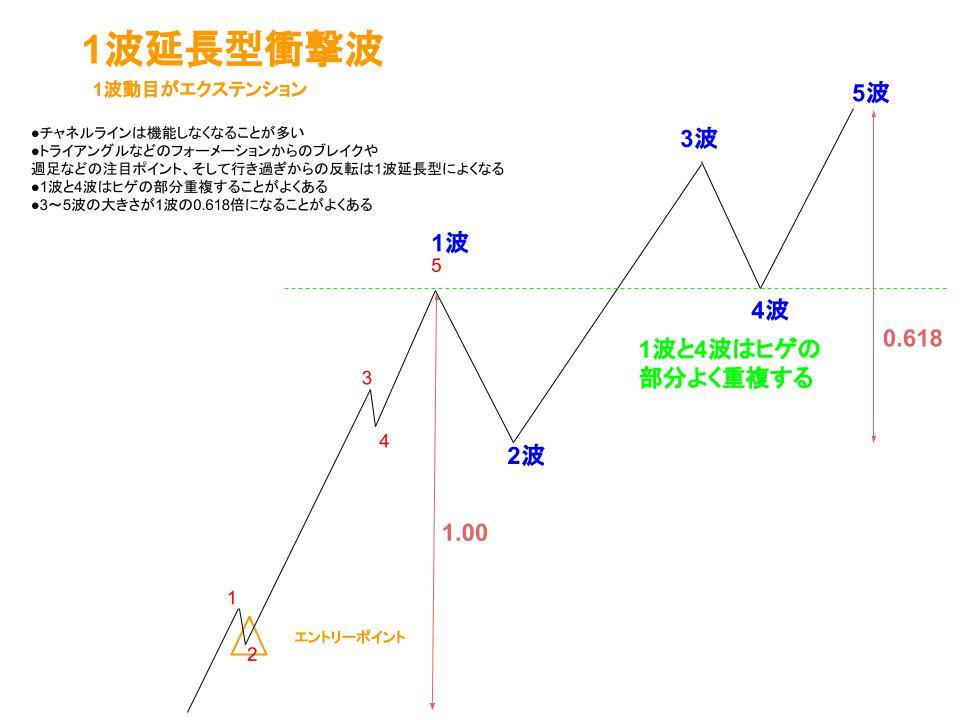 1波延長型衝撃波のイメージ