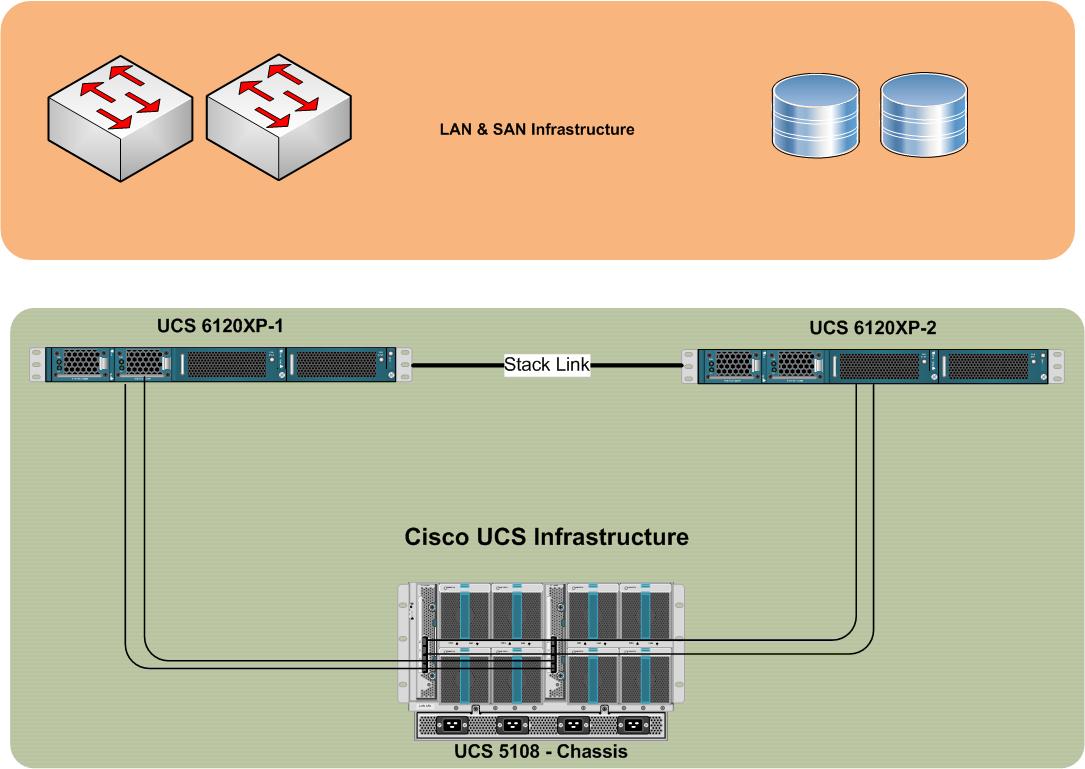 Cisco Ucs Diagram Shark Anatomy Pankaj Singh Blog September 2012