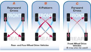 วิธีเติมลมยางรถยนต์