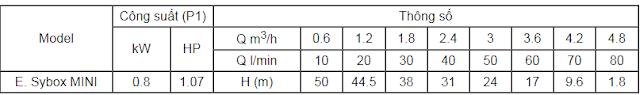thông số kĩ thuật máy bơm tăng áp esybox mini