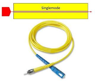 Fiber Optik Single Mode