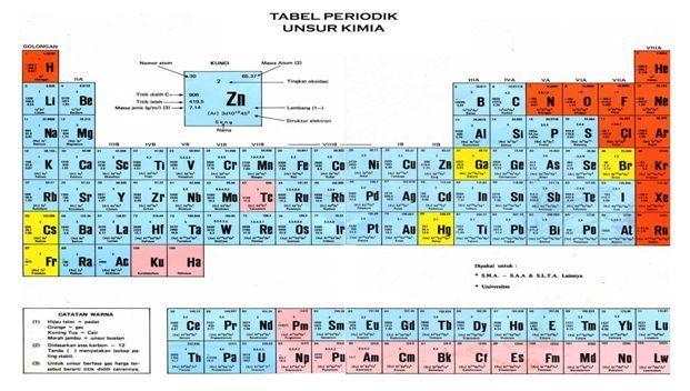 Jembatan keledai kimia sistem periodik unsur golongan b ilmu brotak ini adalah lanjutan dari jembatan keledai kimia sistem periodik unsur golongan a sebelumnya kita udah mengulas apa itu jembatan keledai urtaz Gallery