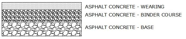 gambar lapisan laston AC-WC AC-BC AC Base