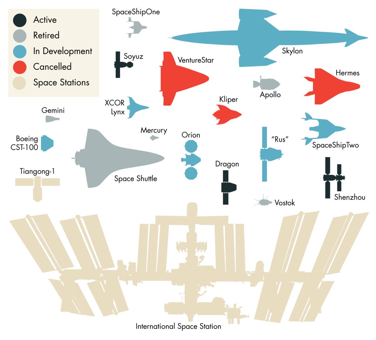 Naves Espaciales Pasadas Presentes Y Futuras A Escala
