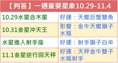 【判答】一週重要星象2018.10.29-11.4