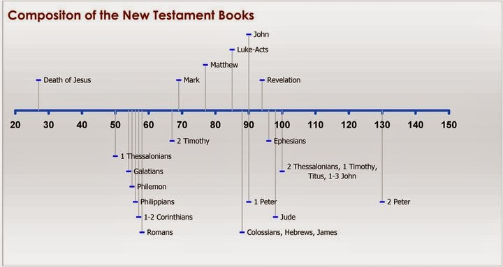 dating of the gospels