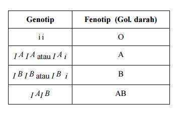 Daftar Istilah-Istilah Genetika dan Artinya