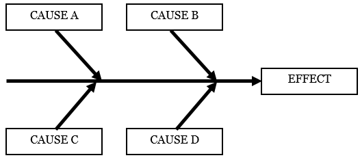 graphical symbols for process flow diagrams