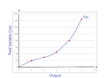 Total-Variable-Cost