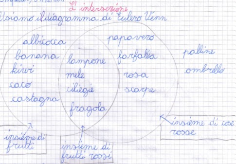 Didattica Matematica Scuola Primaria Lintersezione Classe Terza