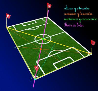 La Recta de Euler correspondiente a los triángulos delimitados por los banderines de un estadio de fútbol recorre la diagonal. Así de caprichosa es esta recta.