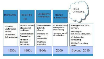 sejarah-cloud-computing