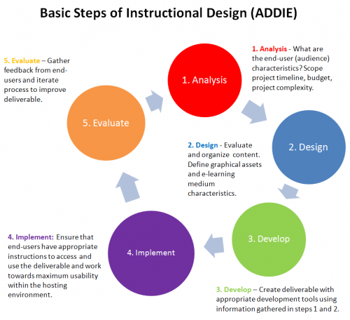 Sharing Is Caring Instructional Design Model Addie
