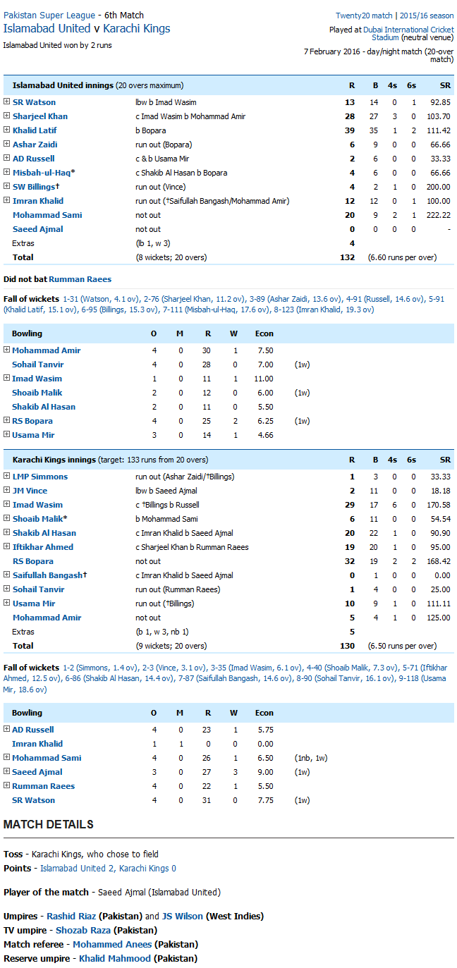 Islamabad United v Karachi Kings Scorecard