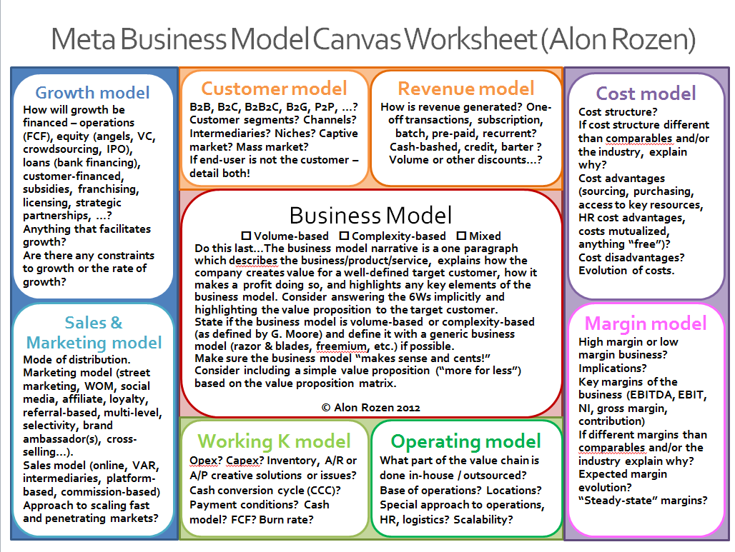 Metabusinessmodels Meta Business Model Worksheet