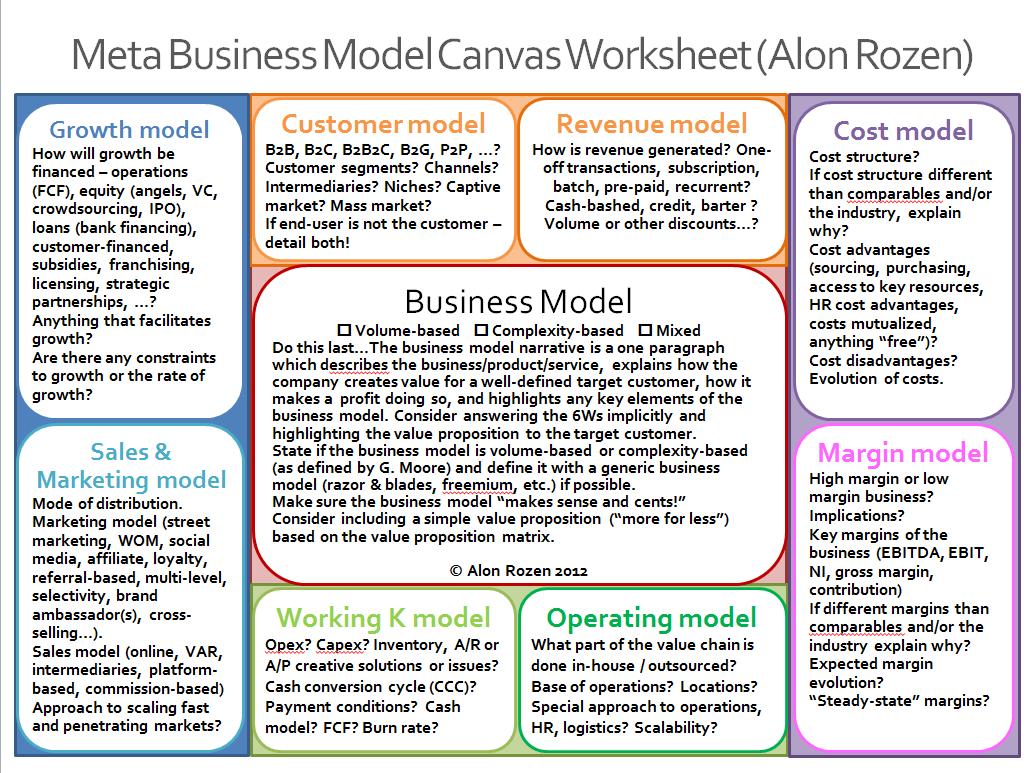 Metabusinessmodels Meta Business Model Worksheet