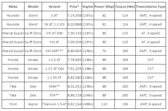 2016 Honda Amaze comparison