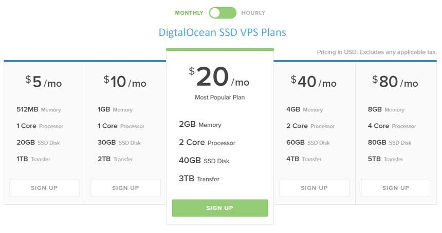digitalocean price discount plans