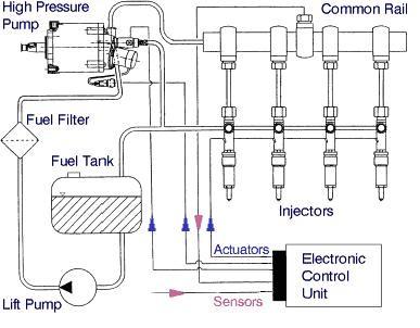 fuel injector Diagrama del motor