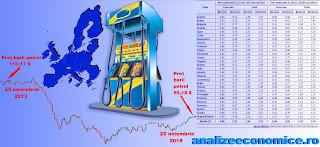 Cât de flexibil e prețul la carburanți în UE raportat la cotația petrolului
