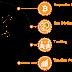 BitConnect 코인 트레이딩에서 수익을 얻으십시오.