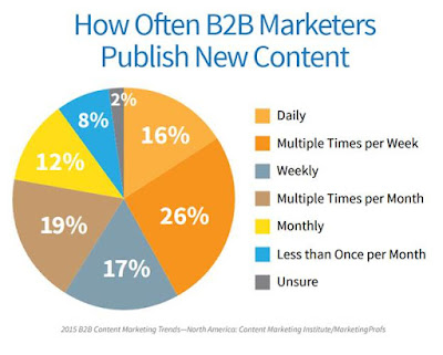 how often b2b marketers publish  new content