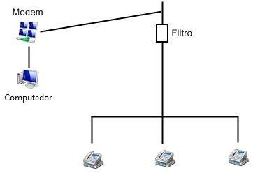 Esquema de fiação para modems ADSL.