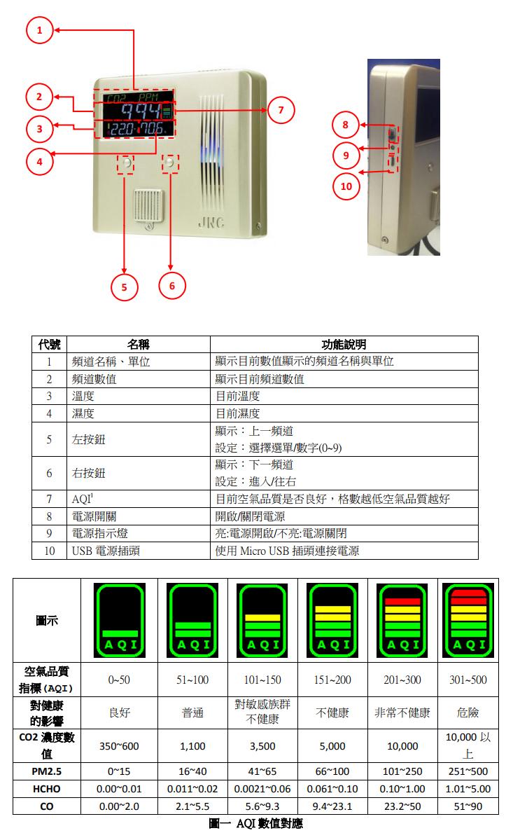 空氣品質偵測器推薦-IAQ室內空氣品質-室內空氣品質監測-空氣品質偵測-一氧化碳濃度偵測-溫濕度偵測-甲醛濃度偵測-二氧化碳濃度偵測-懸浮微粒PM2.5偵測-懸浮微粒 PM10偵測-總揮發性有機物TVOC濃度偵測