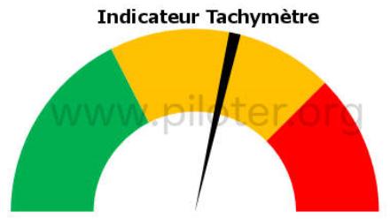 KPI - indicateur de mesure de la qualité en Entreprise