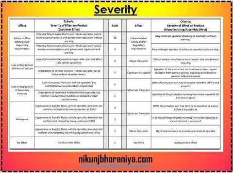 Severity table in FMEA